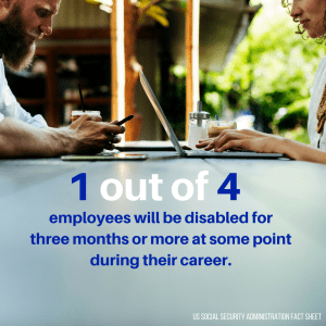 1 Out of 4 Employees Will be Disabled for Three Months or More At Some Point During Their Career. Disability Insurance is Critical.