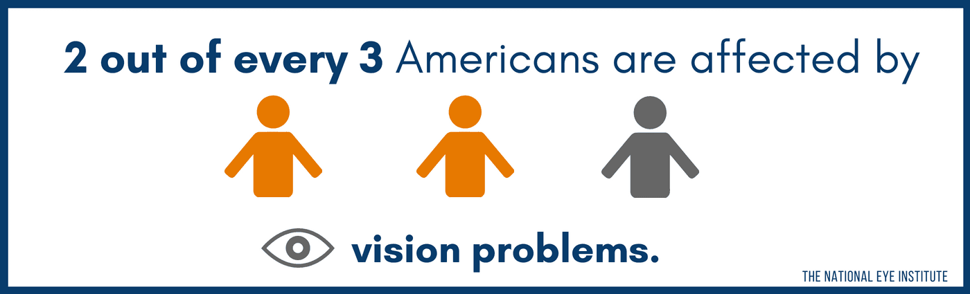 2 Out of Every 3 American Are Affected by Vision Problems. Vision Insurance is Critical.