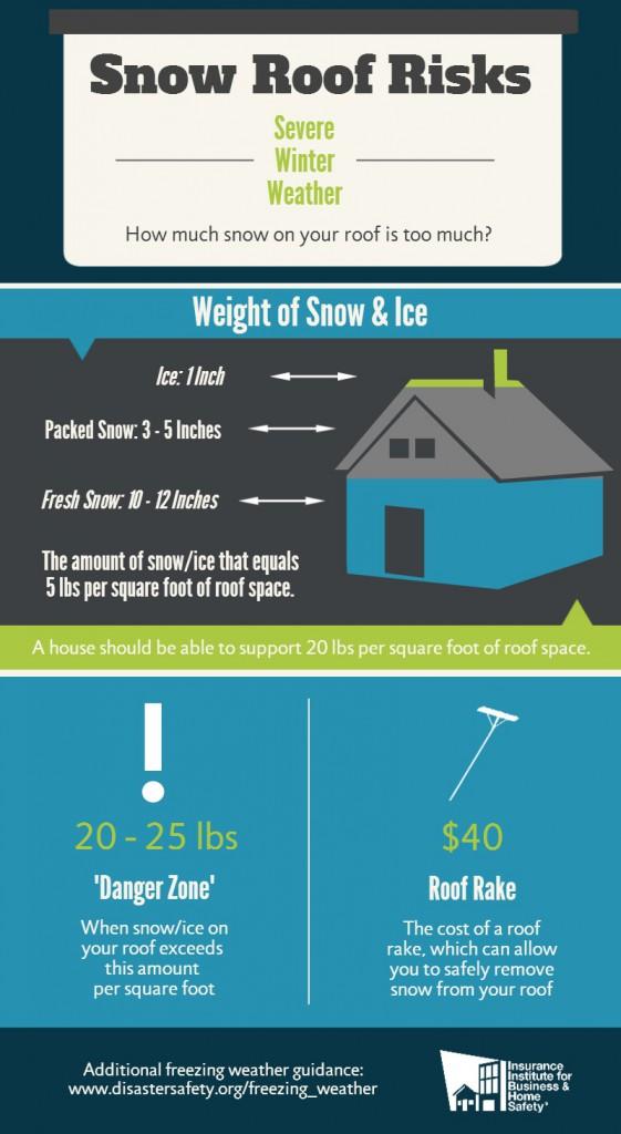 Snow-Roof-Risks_IBHS