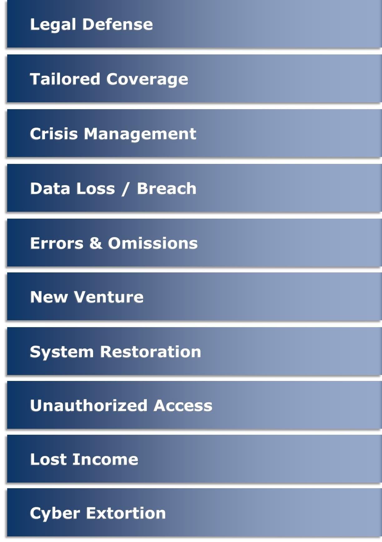 Tech Insurance Solutions